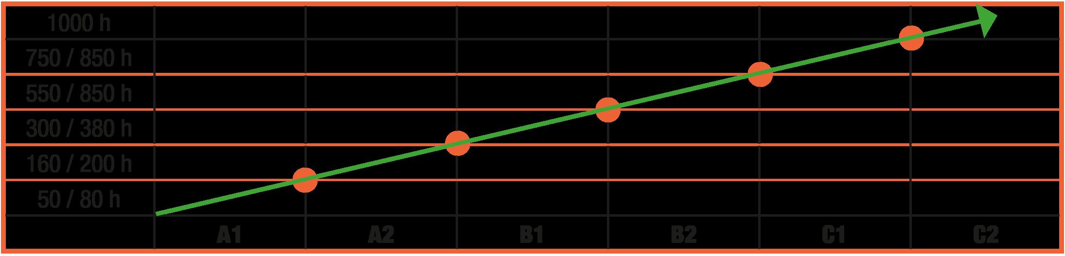 Lernmethode und Sprachniveau - Grafik - CEFR