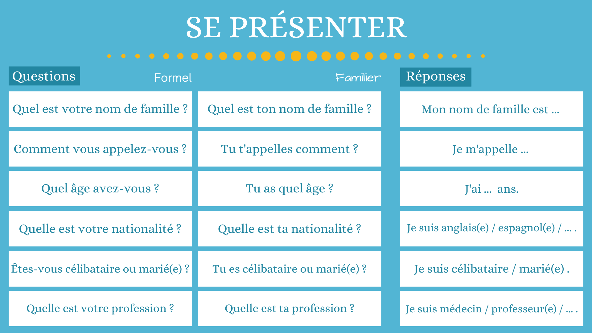 Presentation in French